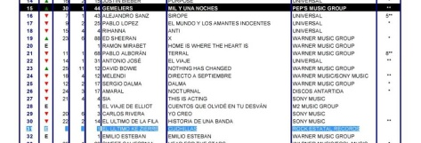 El Último Ke Zierre entra en las listas de los discos más vendidos